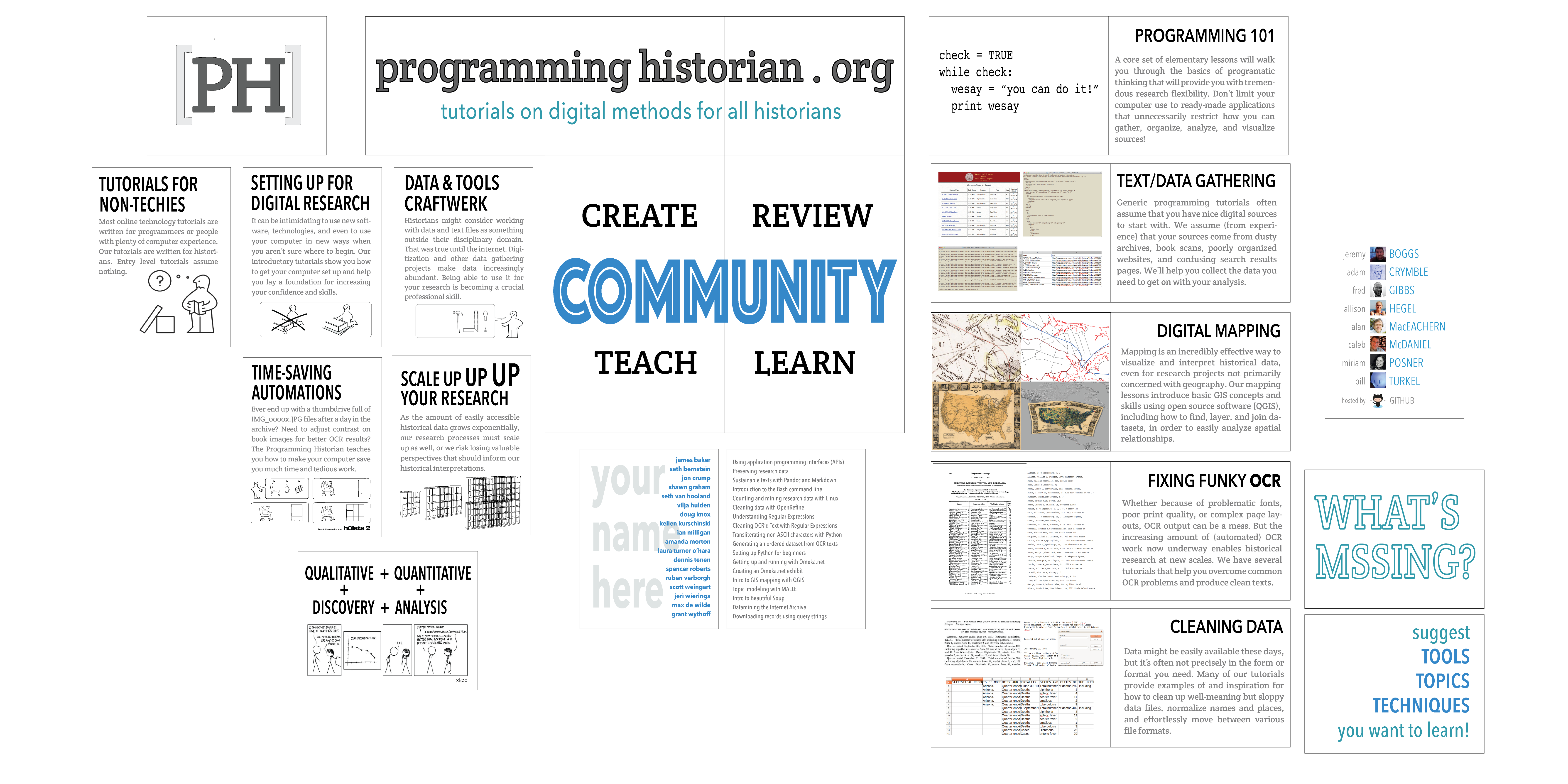 A new perspective on the Programming Historian